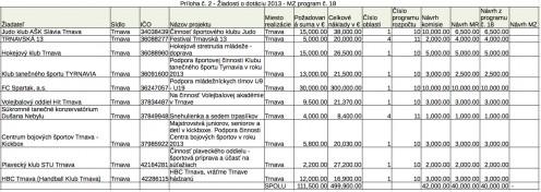 dotacie-trnava-2013-2